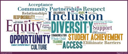 Image of Equity Wordle